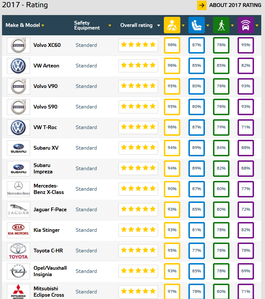 top safety rating cars 2017 NCAP