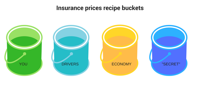 the 4 buckets that get mixed to create car insurance prices