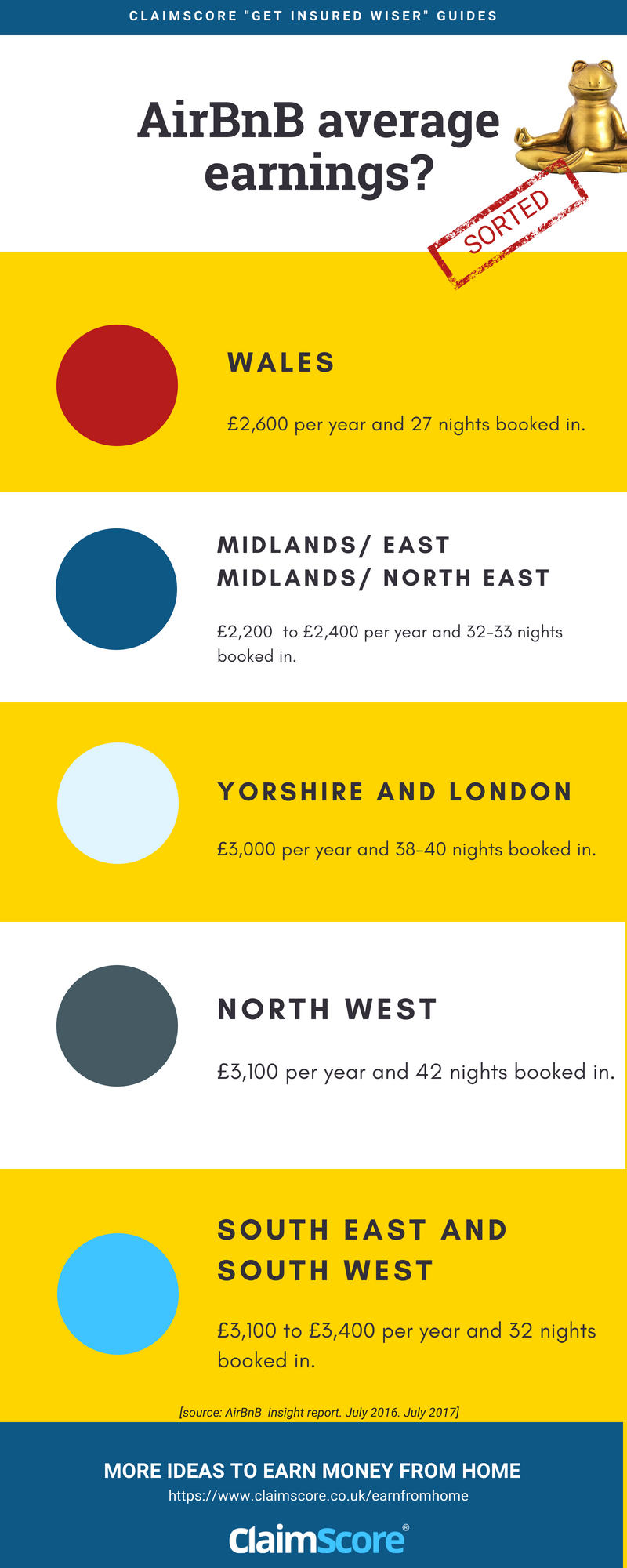how much an Airbnb host can make in the uk