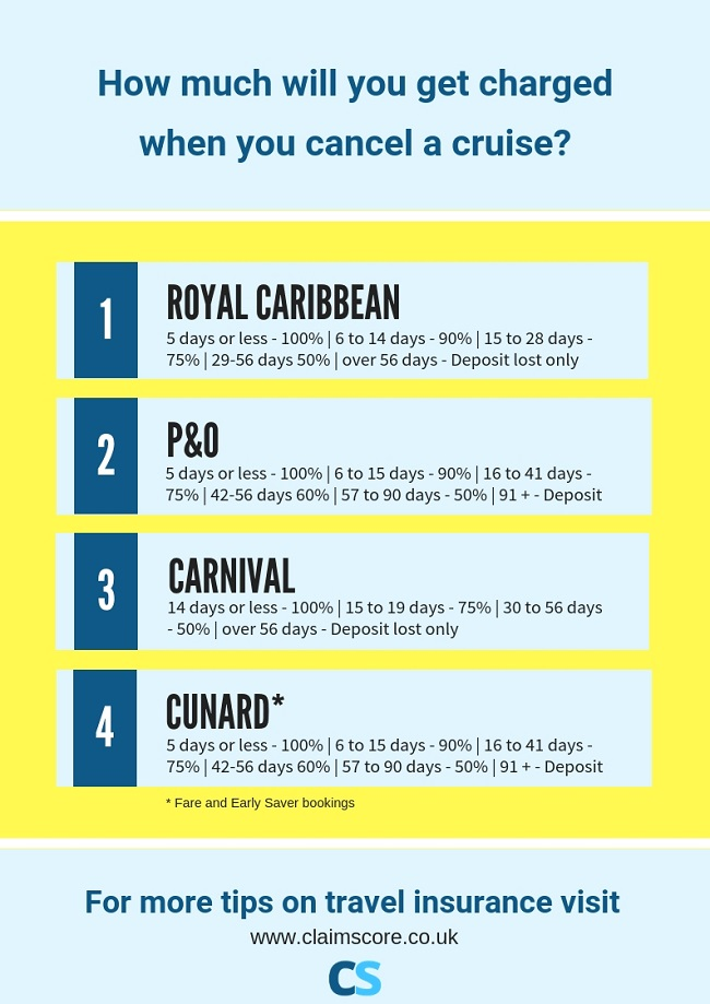 cruises cancellation fees compared